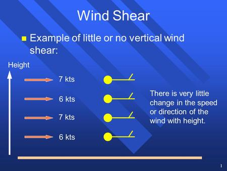 1 Wind Shear n Example of little or no vertical wind shear: 7 kts 6 kts 7 kts 6 kts There is very little change in the speed or direction of the wind with.