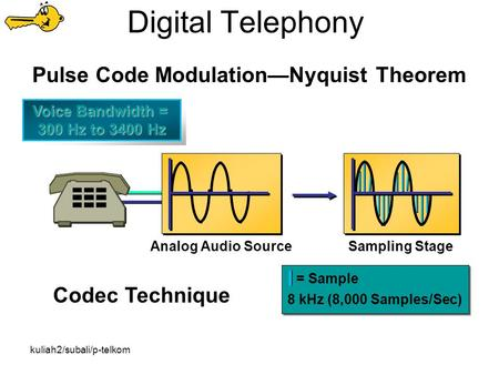 Kuliah2/subali/p-telkom Digital Telephony = Sample 8 kHz (8,000 Samples/Sec) Codec Technique Sampling StageAnalog Audio Source Pulse Code Modulation—Nyquist.