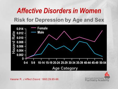 Affective Disorders in Women Risk for Depression by Age and Sex Kessler R. J Affect Disord. 1993;29:85-96. 0.008 0.010 0.012 0.004 0.006 0 0.002 0.014.