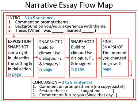 Narrative Essay Flow Map INTRO – 3 to 5 sentences 1.Comment on prompt/theme. 2.Background on you/your experience with theme. 3.Thesis (When I was _____.