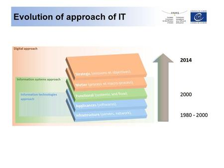 Evolution of approach of IT. Process of implementation of IT in courts First step Infrastructure and software Second step Management of flows Third step.