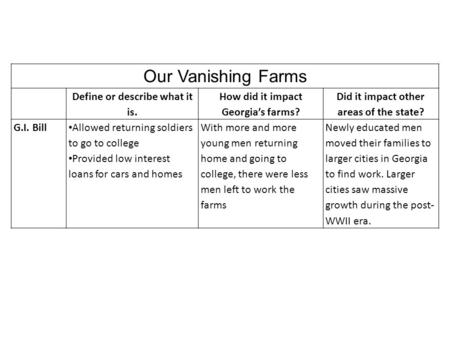 Our Vanishing Farms Define or describe what it is. How did it impact Georgia's farms? Did it impact other areas of the state? G.I. Bill Allowed returning.