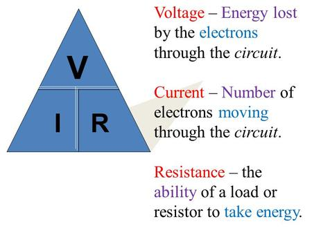 I R V Voltage – Energy lost by the electrons through the circuit. Current – Number of electrons moving through the circuit. Resistance – the ability of.