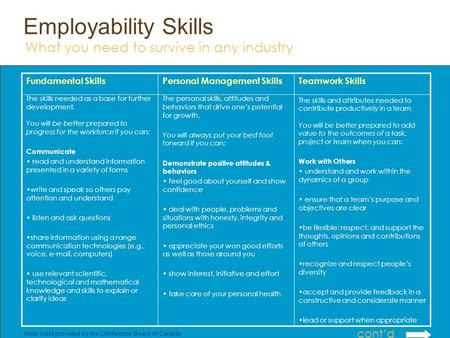 Employability Skills Fundamental Skills The skills needed as a base for further development. You will be better prepared to progress for the workforce.