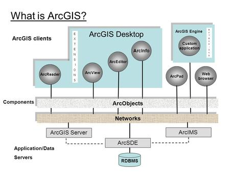 ArcGIS Desktop What is ArcGIS? EXTENSIONSEXTENSIONS EXTENSIONSEXTENSIONS ArcGIS clients ArcInfo ArcEditor ArcView ArcReader Custom application ArcGIS Engine.