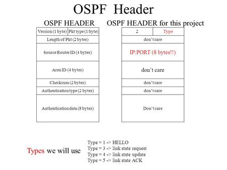 OSPF Header Version (1 byte)Pkt type (1 byte) Length of Pkt (2 bytes) Source Router ID (4 bytes) Area ID (4 bytes) Checksum (2 bytes) Authentication type.