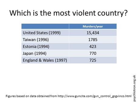 Psychlotron.org.uk Which is the most violent country? Murders/year United States (1999)15,434 Taiwan (1996)1785 Estonia (1994)423 Japan (1994)770 England.
