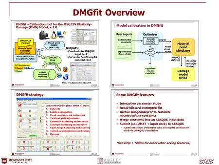 DMGfit Overview In this presentation: