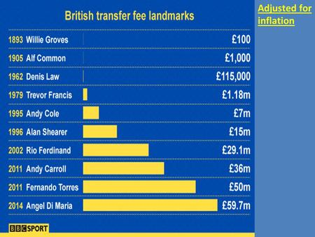 Adjusted for inflation. n/a £106,151 £2.24m £14.57m £12.15m £25.16m £42.01m £40.26m £55.92m £59.7m.