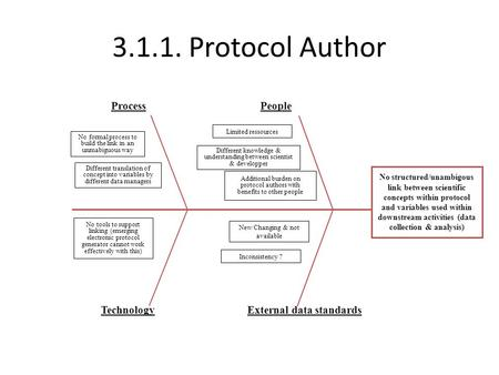 Protocol Author Process People Technology