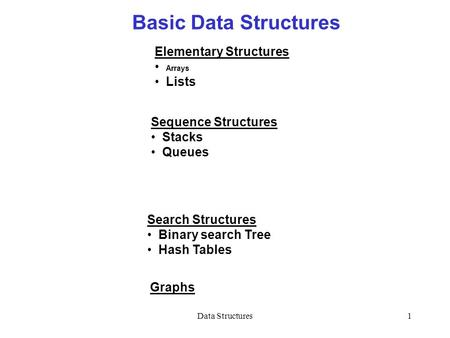 Data Structures1 Basic Data Structures Elementary Structures Arrays Lists Search Structures Binary search Tree Hash Tables Sequence Structures Stacks Queues.