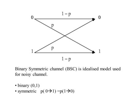 Binary Symmetric channel (BSC) is idealised model used for noisy channel. symmetric p( 01) =p(10)