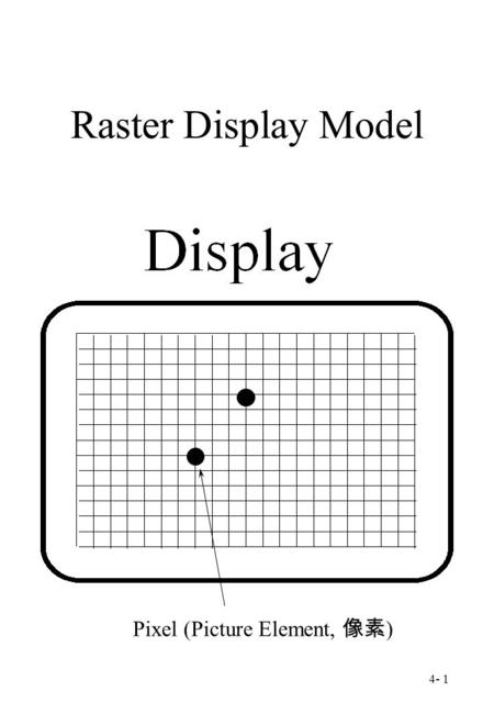 4- 1 Raster Display Model Pixel (Picture Element, 像素 )