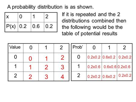 X012 P(x)0.20.60.2 A probability distribution is as shown. If it is repeated and the 2 distributions combined then the following would be the table of.