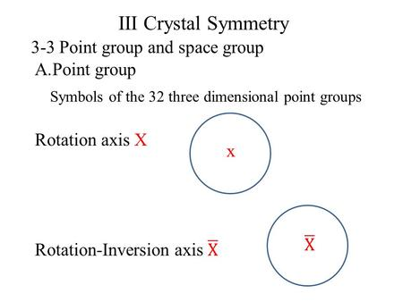 Symbols of the 32 three dimensional point groups