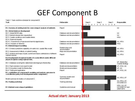GEF Component B Actual start: January 2013. GEF component B Italics: will be completed end 2014 Underlined: completed UP = Un. Philippines WSU = Washington.