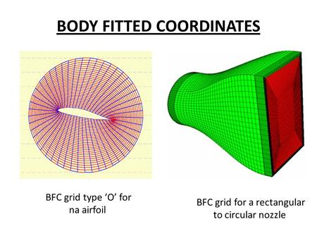 BODY FITTED COORDINATES BFC grid for a rectangular to circular nozzle BFC grid type 'O' for na airfoil.