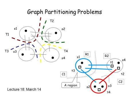 Graph Partitioning Problems Lecture 18: March 14 s1 s3 s4 s2 T1 T4 T2 T3 s1 s4 s2 s3 t3 t1 t2 t4 A region R1 R2 C1 C2.