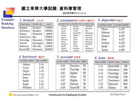 Introduction to Database System Wei-Pang Yang, IM.NDHU, 2010 2012 Final Test-1 Example: Banking Database 1. branch 2. customer 客戶 ( 存款戶, 貸款戶 ) 5. account.