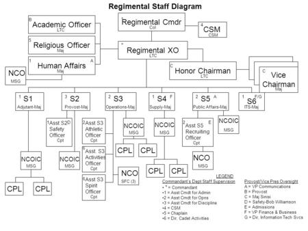Regimental Staff Diagram