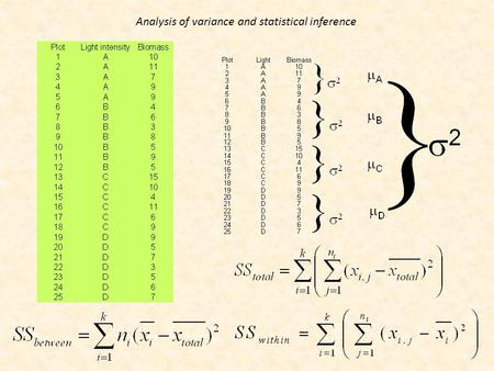 Analysis of variance and statistical inference.