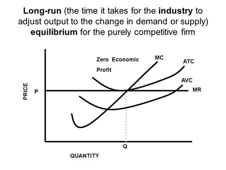 Long-run (the time it takes for the industry to adjust output to the change in demand or supply) equilibrium for the purely competitive firm P Q ATC MC.