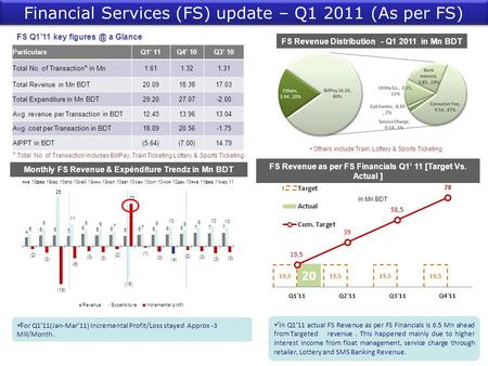 FS Q1'11 key a Glance In Mn BDT For Q1'11(Jan-Mar'11) Incremental Profit/Loss stayed Approx -3 Mill/Month. Financial Services (FS) update – Q1.