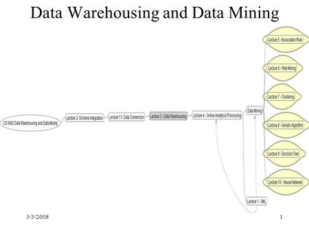 3/3/20081 Data Warehousing and Data Mining. 3/3/20082 Why Data Mining? — Potential Applications Database analysis and decision support –Market analysis.