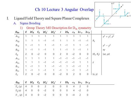Ch 10 Lecture 3 Angular Overlap I.Ligand Field Theory and Square Planar Complexes A.Sigma Bonding 1)Group Theory MO Description for D 4h symmetry.