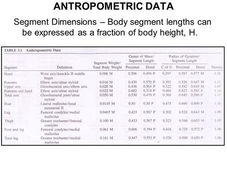 ANTROPOMETRIC DATA Segment Dimensions – Body segment lengths can be expressed as a fraction of body height, H.