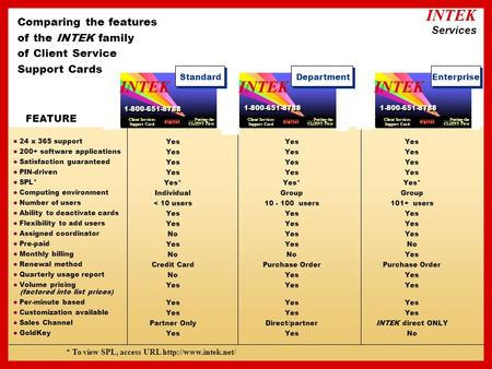 Comparing the features of the INTEK family of Client Service Support Cards FEATURE l 24 x 365 support l 200+ software applications l Satisfaction guaranteed.