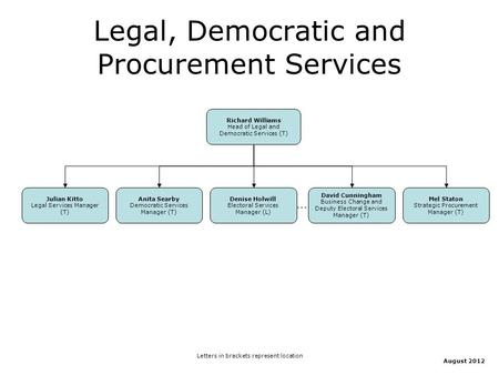 Legal, Democratic and Procurement Services