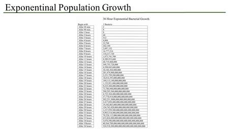 Exponentinal Population Growth. Population Regulation – Anatomy of the logistic growth curve.