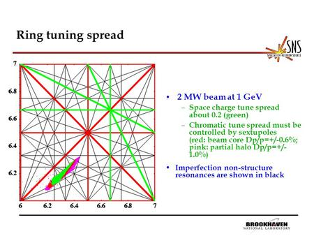 Ring tuning spread 2 MW beam at 1 GeV – Space charge tune spread about 0.2 (green) – Chromatic tune spread must be controlled by sextupoles (red: beam.