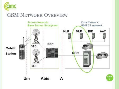 GSM N ETWORK O VERVIEW Slide 1 BSC BTS Mobile Station Access Network: Base Station Subsystem HLRVLREIRAuC MSC PSTN Um Abis A Core Network: GSM CS network.
