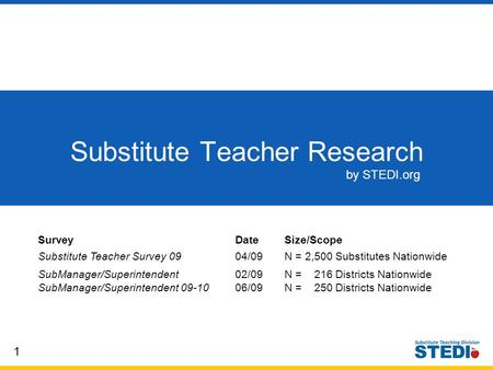 1 Substitute Teacher Research by STEDI.org SurveyDateSize/Scope Substitute Teacher Survey 09 04/09N = 2,500 Substitutes Nationwide SubManager/Superintendent.