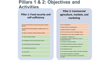 Pillars 1 & 2: Objectives and Activities Pillar 1: Food security and self-sufficiency O1: Food and nutrition security has improved in upland districts.
