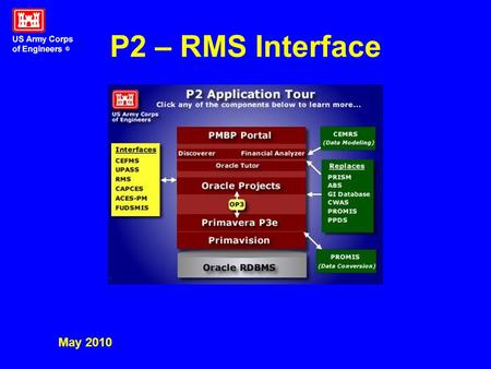 P2 – RMS Interface May 2010. P2 – RMS Interface P2Local RMS CRMS On demand Or scheduled Nightly.
