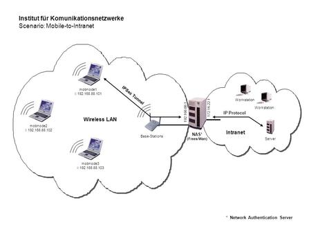Institut für Komunikationsnetzwerke Scenario: Mobile-to-Intranet