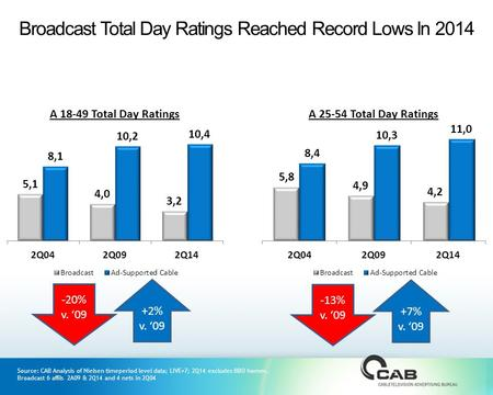 Source: CAB Analysis of Nielsen timeperiod level data; LIVE+7; 2Q14 excludes BBO homes. Broadcast 6 affils 2A09 & 2Q14 and 4 nets in 2Q04 -20% v. '09 +2%
