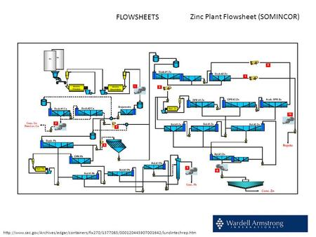 FLOWSHEETS Zinc Plant Flowsheet (SOMINCOR)