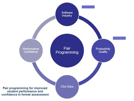1 Pair Programming Software Industry Productivity Quality CSci Educ Performance Confidence Pair programming for improved student performance and confidence.