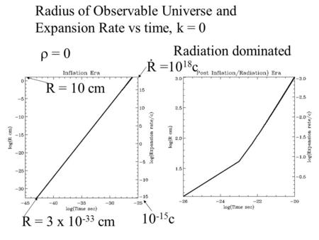 Radius of Observable Universe and Expansion Rate vs time, k = 0  = 0 Radiation dominated R = 3 x 10 -33 cm R = 10 cm R. =10 18 c 10 -15 c.