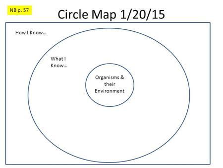 Circle Map 1/20/15 NB p. 57 Organisms & their Environment What I Know… How I Know…