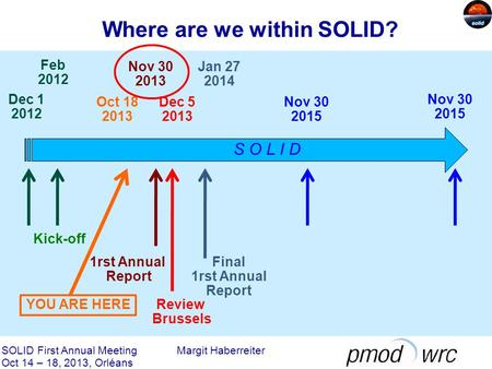 Where are we within SOLID? SOLID First Annual Meeting Margit Haberreiter Oct 14 – 18, 2013, Orléans S O L I D Dec 1 2012 Oct 18 2013 Nov 30 2013 Nov 30.