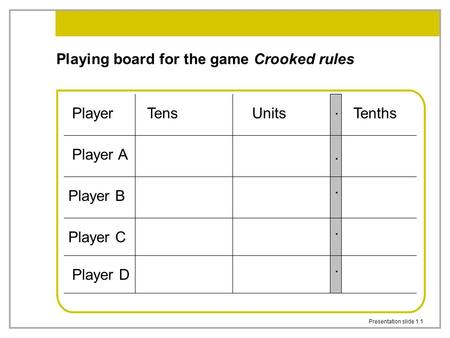 Presentation slide 1.1 Playing board for the game Crooked rules..... TenthsUnitsTensPlayer Player A Player B Player C Player D.