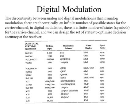 Digital Modulation The discontinuity between analog and digital modulation is that in analog modulation, there are theoretically an infinite number of.