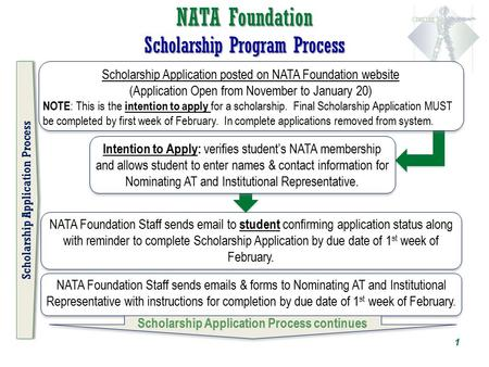 NATA Foundation Scholarship Program Process