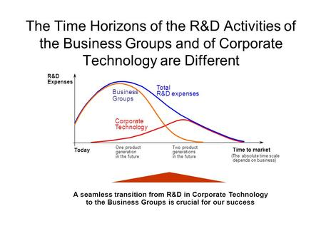 The Time Horizons of the R&D Activities of the Business Groups and of Corporate Technology are Different A seamless transition from R&D in Corporate Technology.