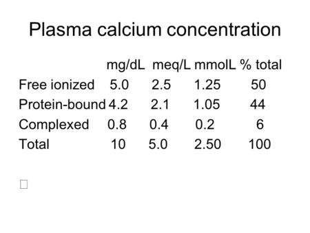 Plasma calcium concentration mg/dL meq/L mmolL % total Free ionized 5.0 2.5 1.25 50 Protein-bound 4.2 2.1 1.05 44 Complexed 0.8 0.4 0.2 6 Total 10 5.0.